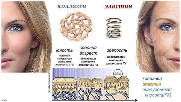 Омоложение лица гиалуроновой кислотой
